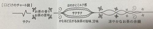 夏ものお濃茶ラングドシャ「涼茶の菓」の図